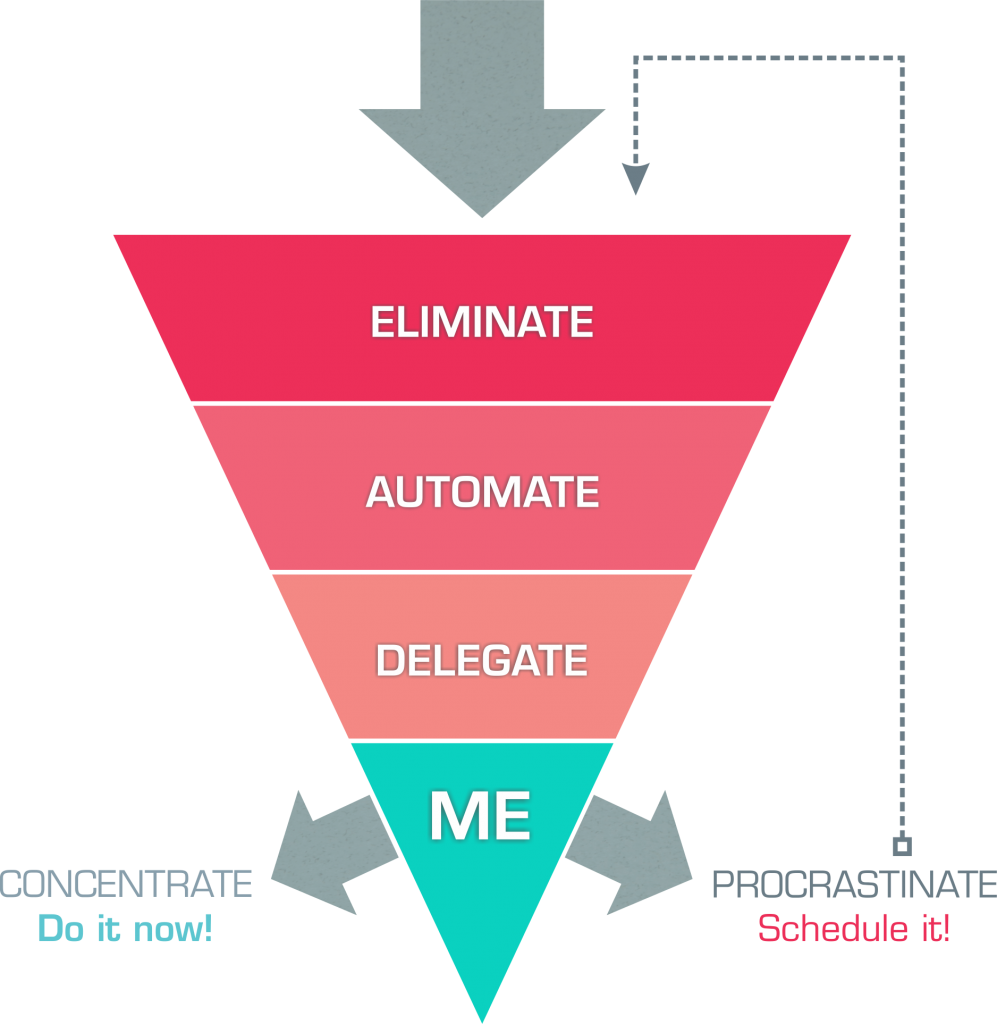 goal setting chart focus funnel illustrated by designer Matthew Harvey for Natalie Field photography